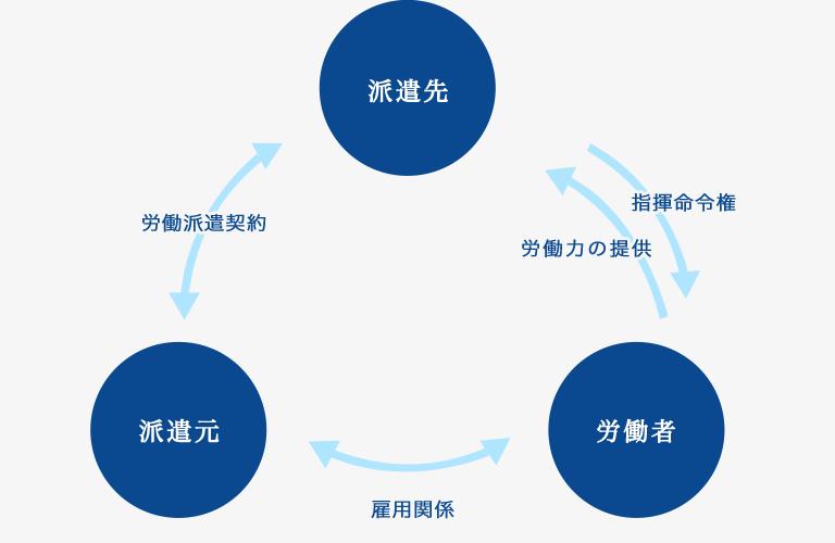 労働者派遣事業イメージ